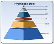 Pyramidediagram