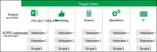 Projektwebsteder på tværs af PWA grupper af websteder
