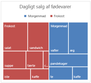 Eksempel på træstrukturdiagram i Office 2016 til Windows