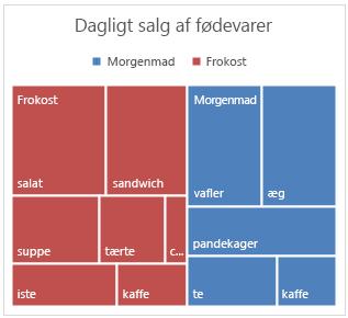 Eksempel på træstrukturdiagram i Office 2016 til Windows