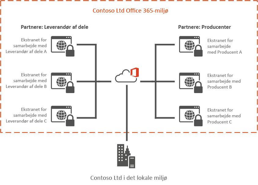 Eksempel på Office 365-ekstranet
