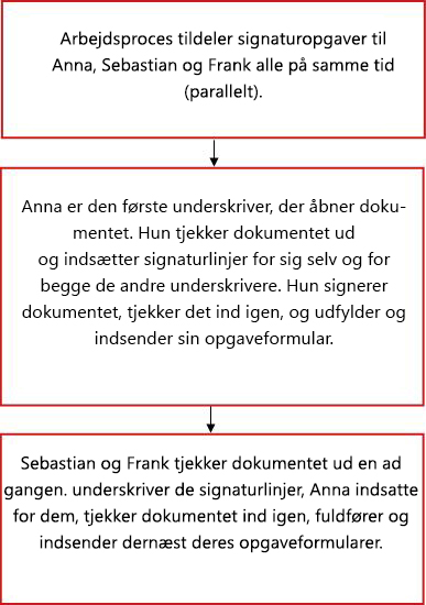 Rutediagram for arbejdsproces