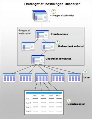 Et billede, der viser SharePoint-sikkerhedsomfanget for websted, underordnet websted, liste og element.