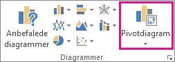 Knappen Pivotdiagram under fanen Indsæt