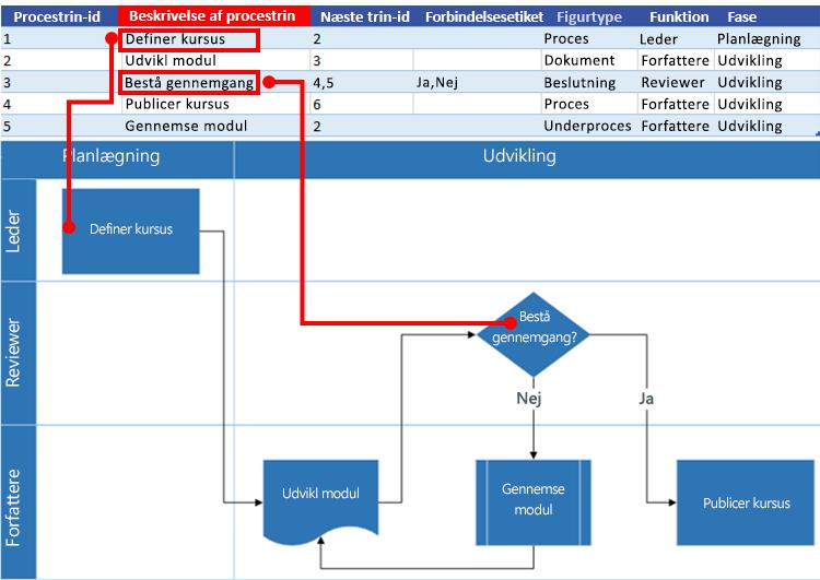 Interaktion mellem Excel-procesoversigt og Visio-rutediagram: Beskrivelse af procestrin