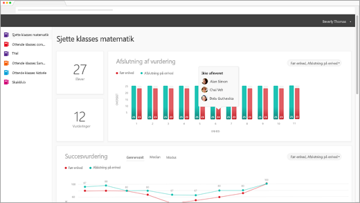 Dashboard for OER analyse