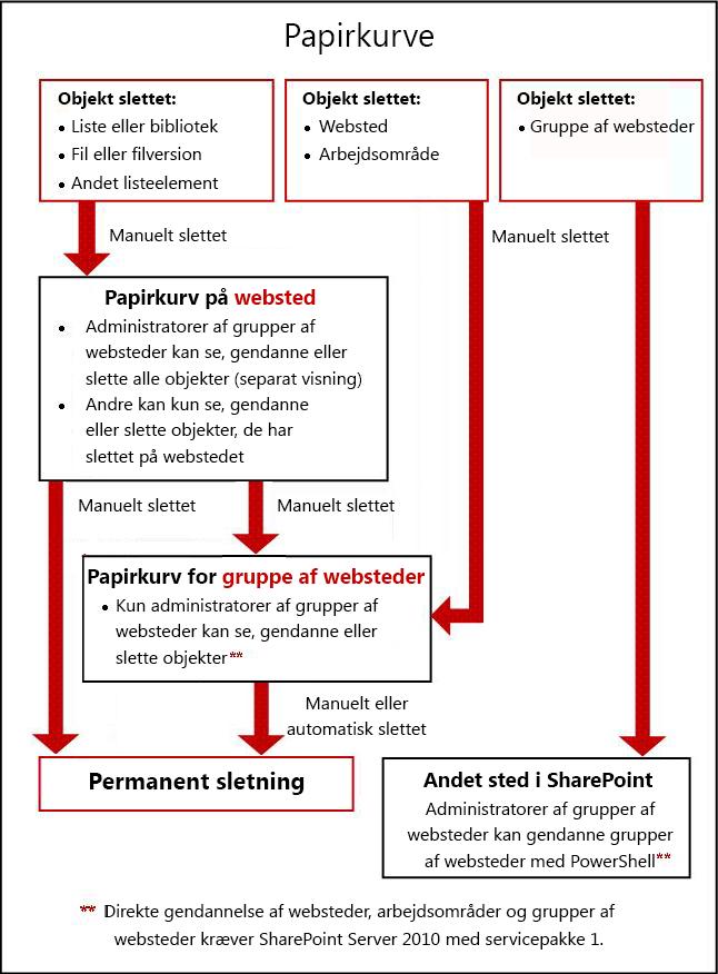 Processen for objekter mellem websted og papirkurve