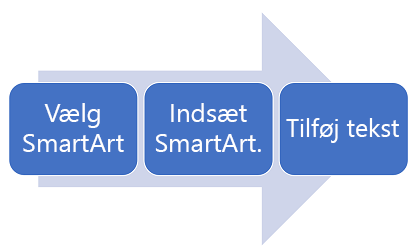 Et procesdiagram fra venstre mod højre.