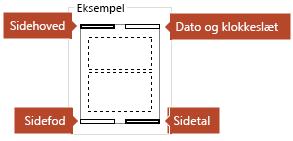 Eksemplet viser, hvilke elementer vises på de udskrevne noter sider.