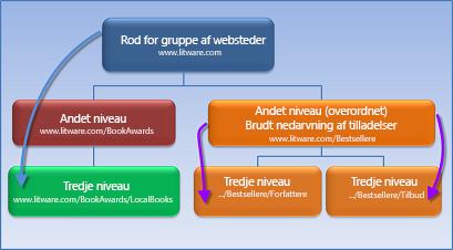Diagram, der viser en gruppe af websteder, hvor nedarvning af tilladelser er stoppet.