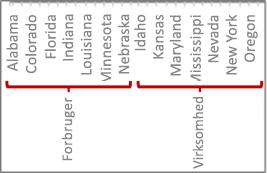 Et hierarki af data med aksemærker
