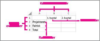 Regneark, som viser placeringen af overskrifter og titler