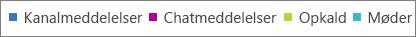 Du kan filtrere i aktivitetsdiagrammerne i Microsoft Teams ved at klikke på aktivitetstypen.