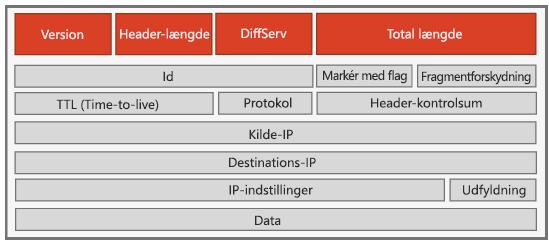 IPv4-sidehoved