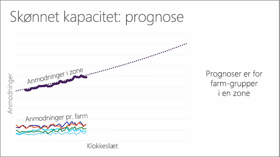 Diagram, der viser skønnet kapacitet: prognose