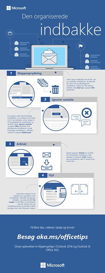 Infografik over den organiserede indbakke til Outlook
