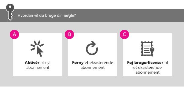 Hvordan vil du bruge din nøgle? A) Aktivere et nyt abonnement, B) Forny et eksisterende abonnement eller C) Føje brugere til et eksisterende abonnement