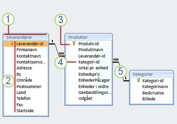 et relationelt diagram