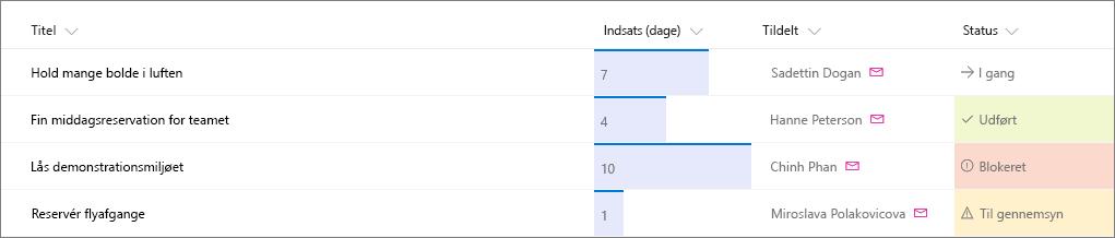 Eksempel på SharePoint-liste med kolonneformatering
