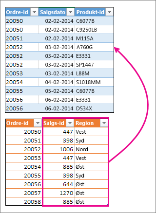 Flette to kolonner med en anden tabel