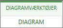 Diagramfane under Diagramværktøjer
