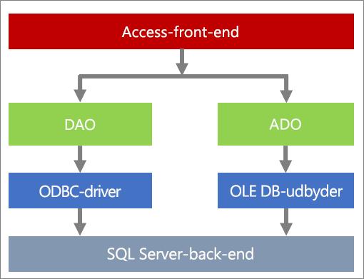 Komponenter af dataadgang