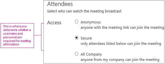 Skærmbilledet Mødeoplysninger med adgangsniveauer fremhævet