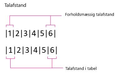 Talafstand, forholdsmæssigt og i tabel