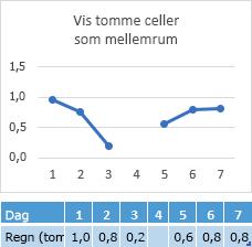 Manglende i dag 4 celle, diagram, der viser et hul i linjen data