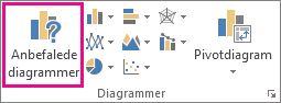 Knappen Anbefalede diagrammer under fanen Indsæt