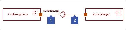 To forbundne grænseflader, 1: Angivet grænsefladefigur, der slutter med cirkel, 2: Obligatorisk grænsefladefigur, der slutter med socket