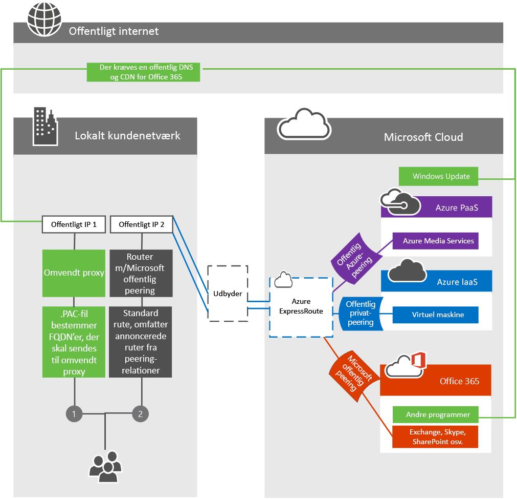 ExpressRoute med kundegrænsenetværk