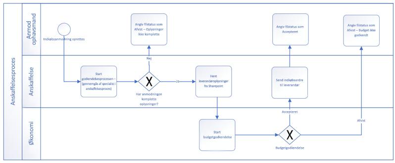 Eksempel på en arbejdsproces, der er oprettet med BPMN-grundlæggende figurer.