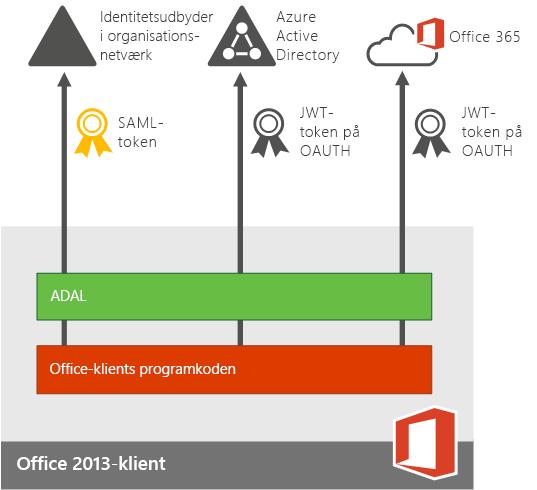 Moderne godkendelse til apps til enheder med Office 2013.