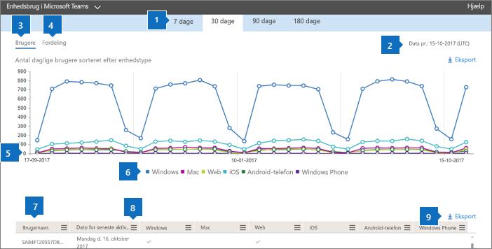 Office 365-rapporter – brugen af apps i Microsoft Teams