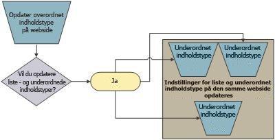Overordnet/underordnet-relationen for indholdstyper