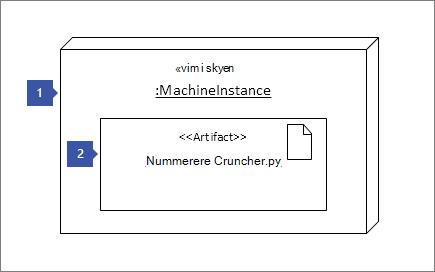 "1, der peger på knudeinstans figur ""<< skyen vm >>: MachineInstance""; pege på genstand figur 2: ""<< genstand >> tal Cruncher.py"""