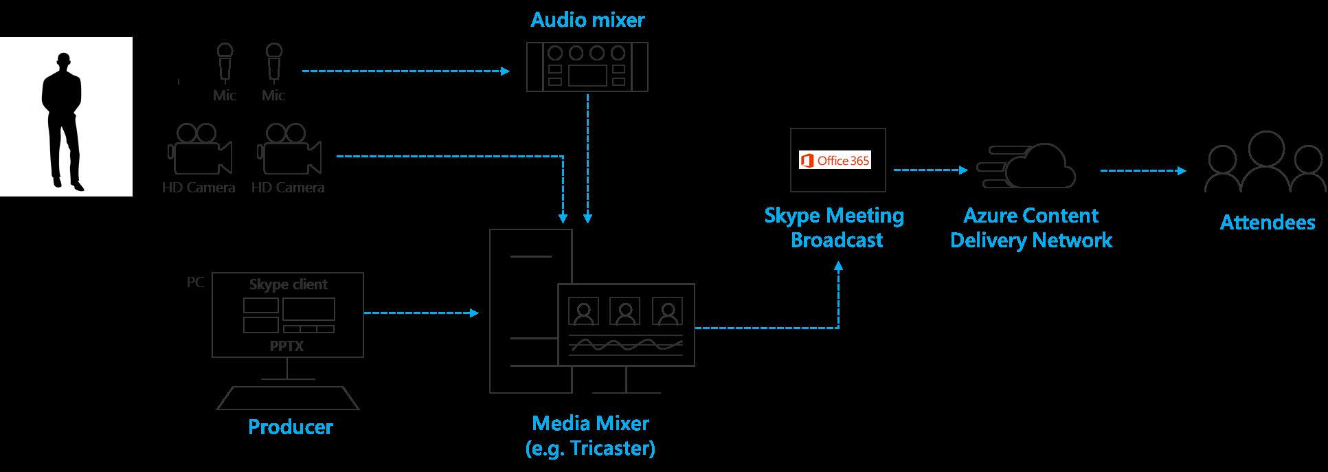 Skifte flere kilder i en hardware syn mixer