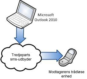 Brug af en tredjepartsudbyder af sms