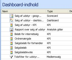 Skærmbillede af elementer i midterste rude i dashboarddesigner