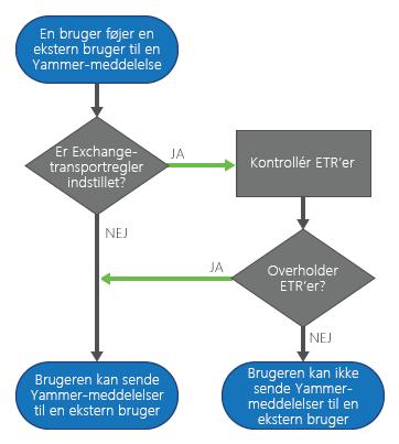 Når en Yammer-bruger tilføjer en ekstern deltager til en meddelelse, kontrollerer Yammer reglerne før afsendelse af meddelelsen, hvis der er angivet Exchange-transportregler. Hvis meddelelsen overholder reglerne, sendes meddelelsen. Hvis ikke, kan brugeren ikke sende meddelelsen.