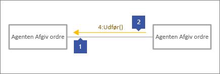 """1 peger på grå forbindelseslinje, 2 peger på Meddelelseslinje med tekst, """"4: Execute ()"""""""