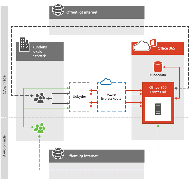 Azure Express Route til regional routing i Office 365
