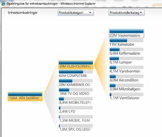 Analysevisning, der er tilgængelig i PerformancePoint Services