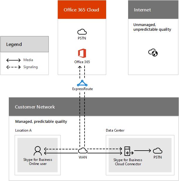 Ring til flow for et PSTN-opkald ved hjælp af Cloud PBX skyen Connector.