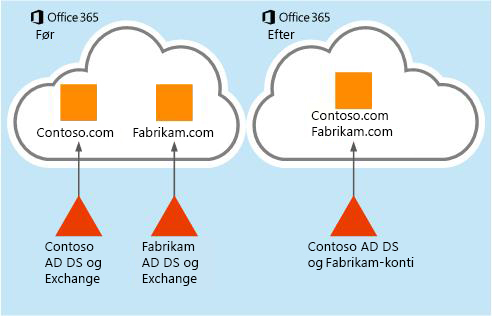 Sådan kan postkassedata flyttes fra én Office 365-lejer til en anden