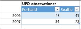 Eksempel på forkert tabelformat