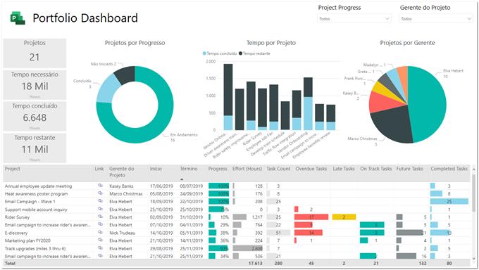 Figur 11 – Omdøbning af visuelle elementer på siden Oversigtsdashboard