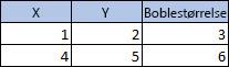 Tabel med 3 kolonner, 3 rækker