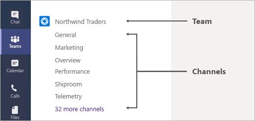 Billede af en liste over kanaler i et team